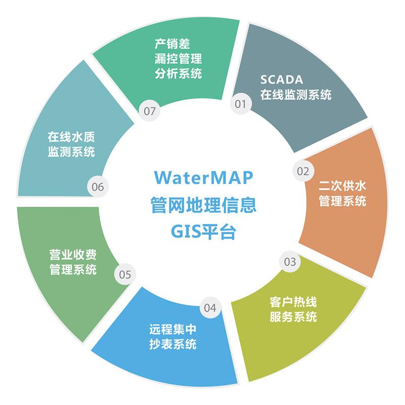 供水管网地理信息系统